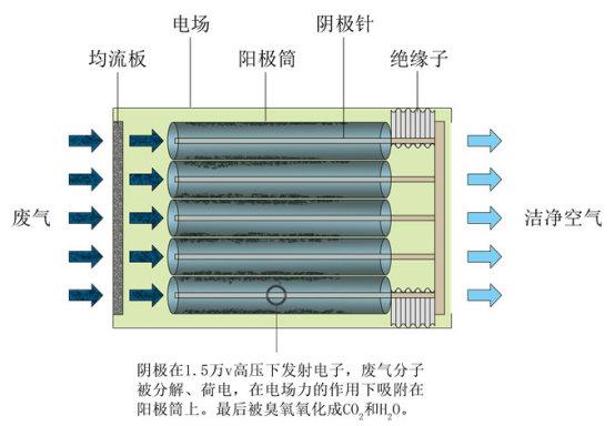 有机废气处理工程1207.jpg